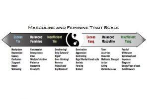 Body Masculine Feminine Side